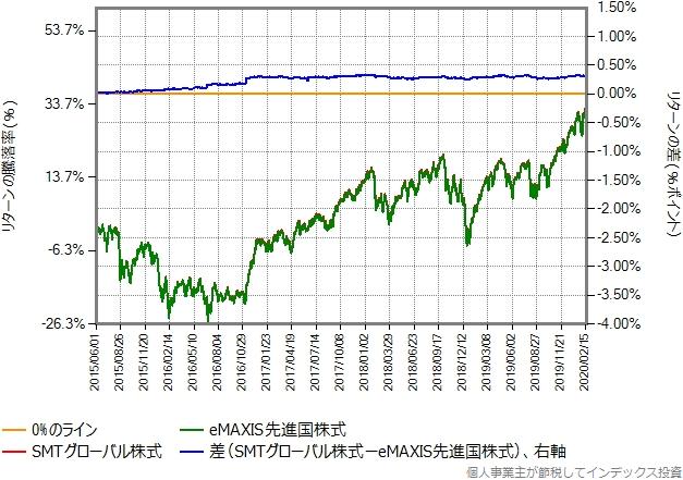 eMAXIS先進国株式の運用コストを年率0.13%ポイント増量したものとの比較グラフ
