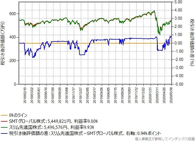 含み益10%のSMTグローバル株式からスリム先進国株式に乗り換えた場合のシミュレーション結果のグラフ
