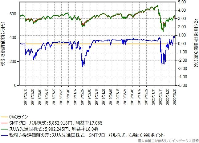 含み益20%のSMTグローバル株式からスリム先進国株式に乗り換えた場合のシミュレーション結果のグラフ