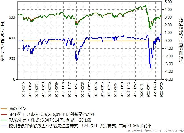 含み益30%のSMTグローバル株式からスリム先進国株式に乗り換えた場合のシミュレーション結果のグラフ