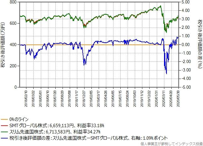 含み益40%のSMTグローバル株式からスリム先進国株式に乗り換えた場合のシミュレーション結果のグラフ