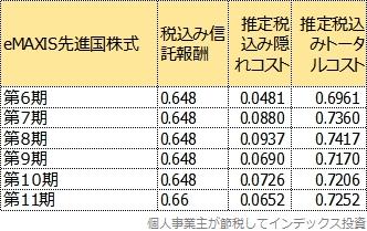 eMAXIS先進国株式のトータルコストの変遷表