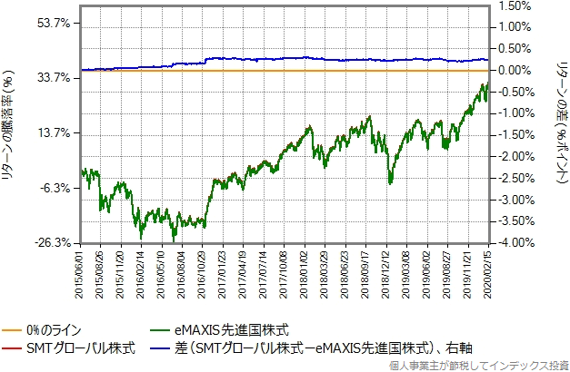 eMAXIS先進国株式の運用コストを年率0.14%ポイント増量したものとの比較グラフ