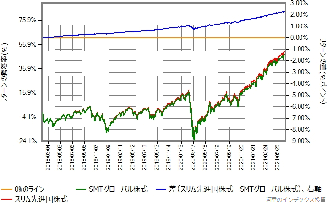スリム先進国株式とSMTグローバル株式とのリターン比較グラフ