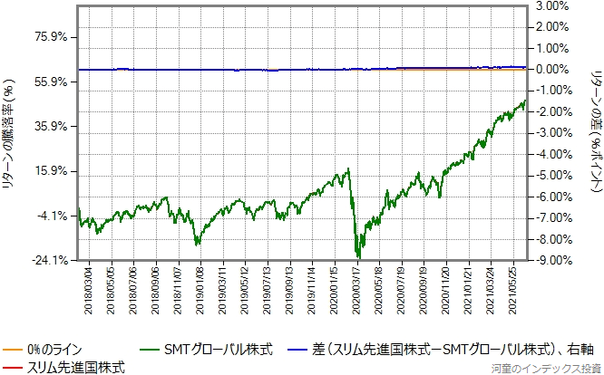 スリム先進国株式の運用コストを年率0.43%ポイント増量したものとの比較グラフ