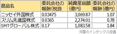 現在の純資産総額から運用会社が得る年間の売上額を計算した表