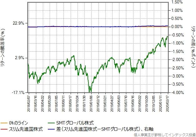 スリム先進国株式の運用コストを年率0.41%ポイント増量したものとの比較グラフ