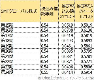 SMTグローバル株式のトータルコストの変遷表