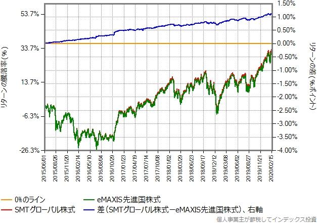 2015年6月以降の、eMAXIS先進国株式とのリターン比較グラフ