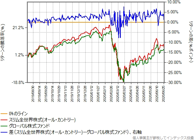 グローバル株式ファンドとオール・カントリーのリターン比較グラフ