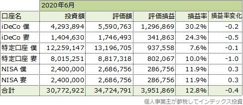 2020年6月の運用成績一覧表