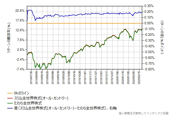 たわら全世界株式とスリム全世界株式(オール・カントリー)のリターン比較グラフ