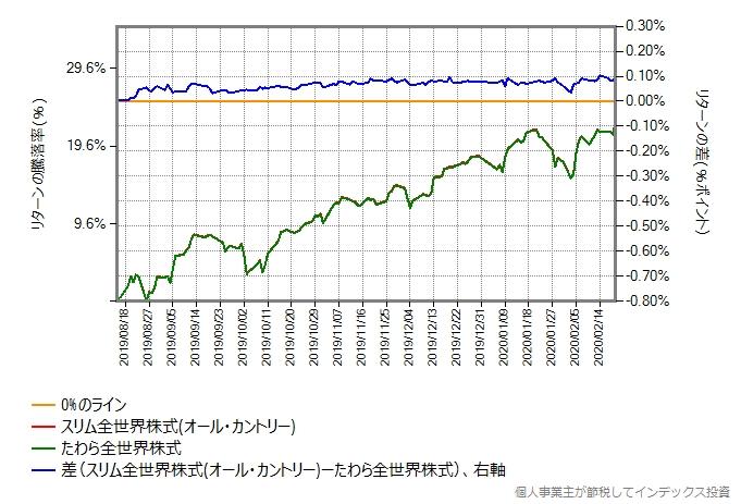 たわら全世界株式とスリム全世界株式(オール・カントリー)のリターン比較グラフ、2020年8月15日から