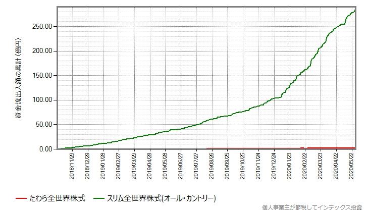 オール・カントリーとたわら全世界株式の設定来の資金流出入額の累計の推移グラフ
