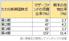 第1期から第4期の、マザーファンドの売買比率と先物比率の比較表