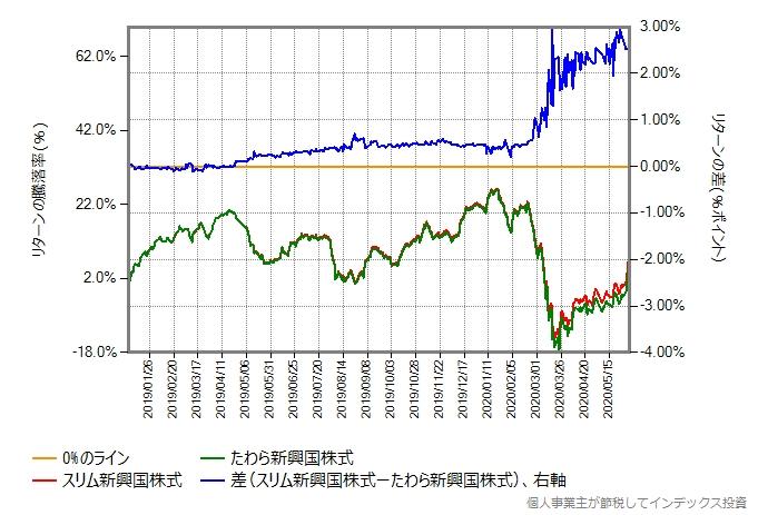 株価暴落開始後を含む、スリム新興国株式とたわら新興国株式のリターン比較グラフ