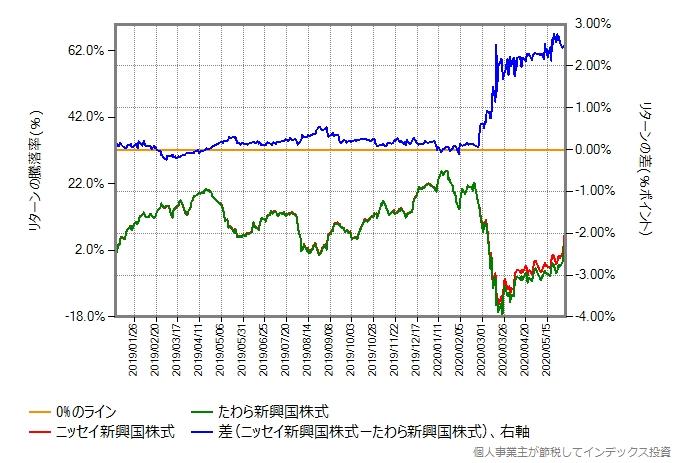 株価暴落開始後を含む、ニッセイ新興国株式とたわら新興国株式のリターン比較グラフ