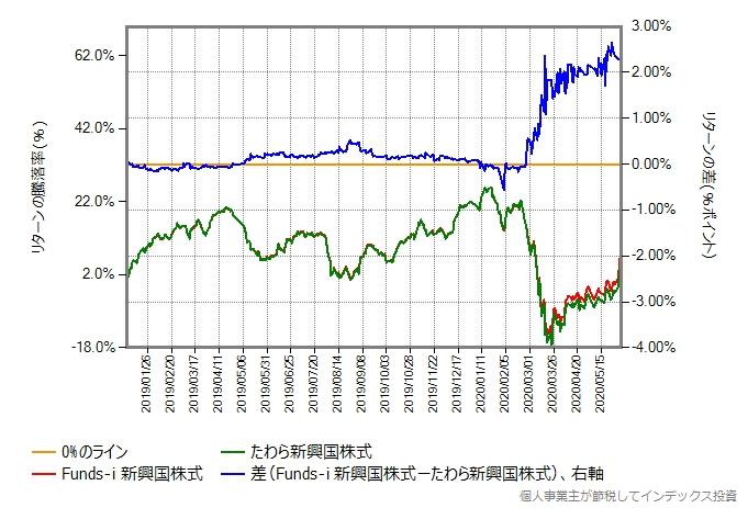 株価暴落開始後を含む、Funds-i 新興国株式とたわら新興国株式のリターン比較グラフ