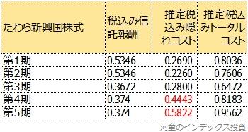 たわら新興国株式の5期までのトータルコスト一覧表
