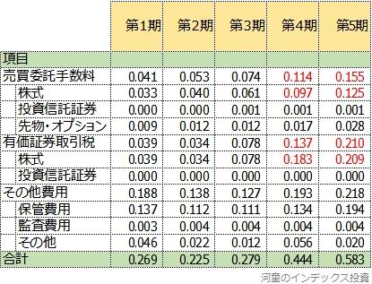 たわら新興国株式の5期までの隠れコストの明細一覧表