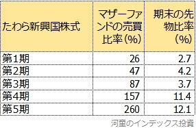 第1期から第5期の、マザーファンドの売買比率と先物比率の比較表