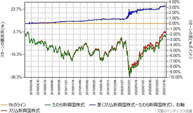 たわら新興国株式とスリム新興国株式のリターン比較グラフ