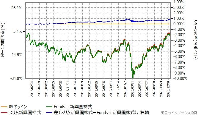 スリム新興国株式とFunds-i 新興国株式のリターン比較