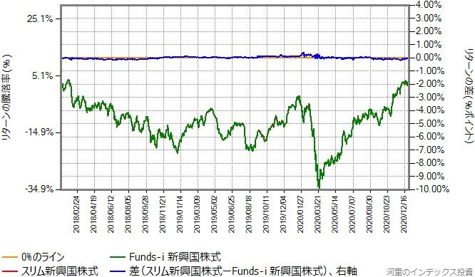スリム新興国株式の運用コストを年率0.28%ポイント増量したものとの比較グラフ