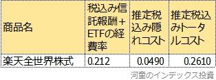楽天全世界株式のトータルコスト表