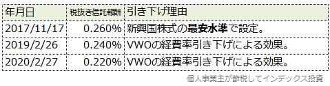 楽天新興国株式の信託報酬引き下げ履歴表
