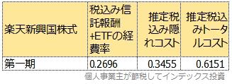 運用報告書から計算した第一期のトータルコスト表