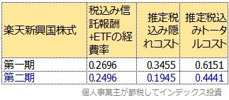 運用報告書から計算した第二期のトータルコスト表