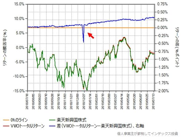 2018年7月18日から2019年7月16日までの、VWOトータルリターンとの比較グラフ