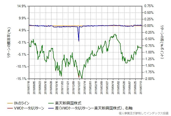 VWOトータルリターンの運用コストを年率0.32%ポイント増量したものとの比較グラフ