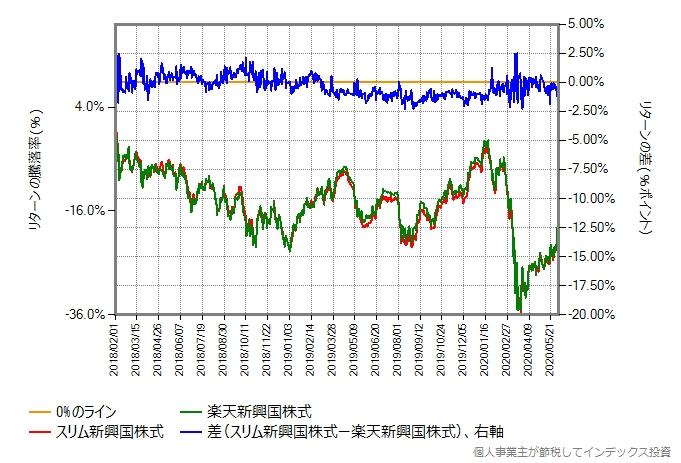スリム新興国株式と楽天新興国株式のリターン比較グラフ