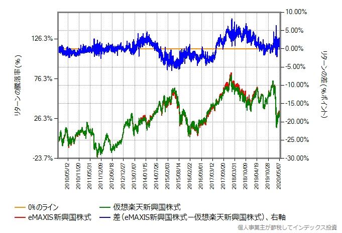 仮想楽天新興国株式とeMAXIS新興国株式のリターン比較グラフ