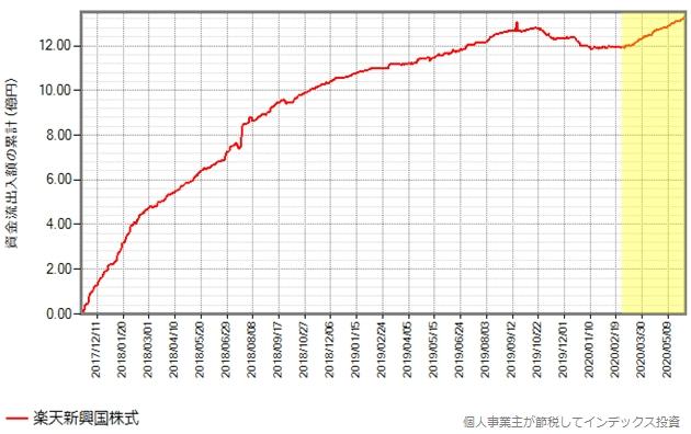 楽天新興国株式の設定来の、資金流出入額の累計の推移グラフ