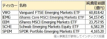 米国籍新興国株式ETFの、純資産総額上位5銘柄一覧表
