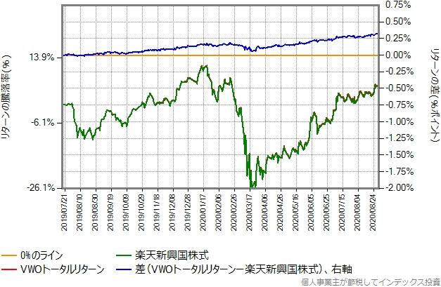 る2019年7月17日以降の、VWOトータルリターンとの比較グラフ