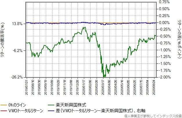 VWOトータルリターンの運用コストを年率0.28%ポイント増量したものとの比較グラフ