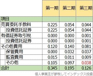 隠れコストの明細、3期比較表