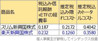 第三期運用報告書から計算したトータルコスト表