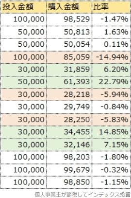 投入金額と購入金額の差