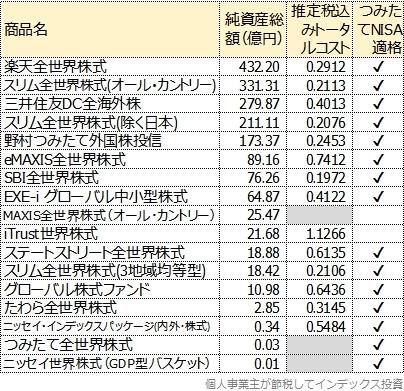 純資産総額とトータルコストの一覧表