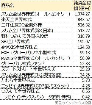 純資産総額の一覧表