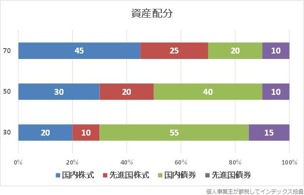 4資産への配分比率グラフ