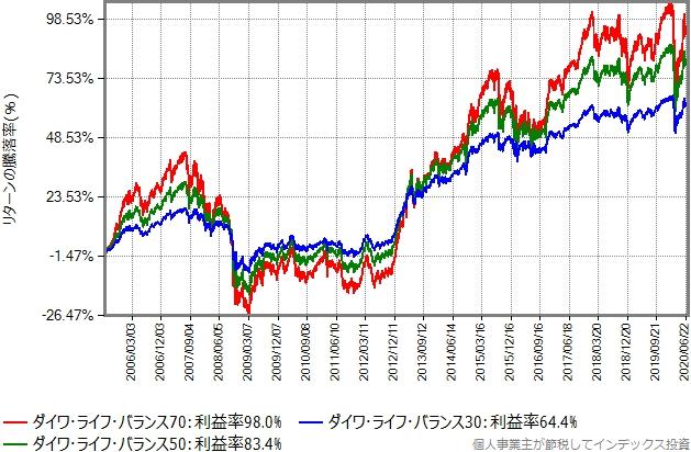 ダイワ・ライフ・バランスの3タイプのリターン比較グラフ