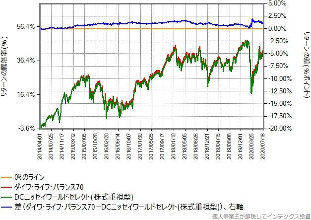 ダイワ・ライフ・バランス70とDCニッセイワールドセレクト(株式重視型)の比較グラフ