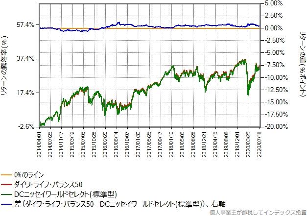 ダイワ・ライフ・バランス50とDCニッセイワールドセレクト(標準型)の比較グラフ