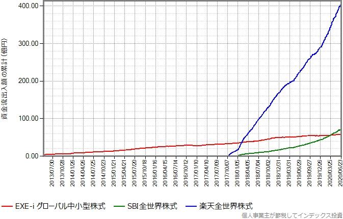 楽天全世界株式もプロットしたグラフ